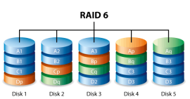 Call TTR For RAID 6 Data Recovery